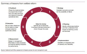 graphic: Welfare reform lessons learned